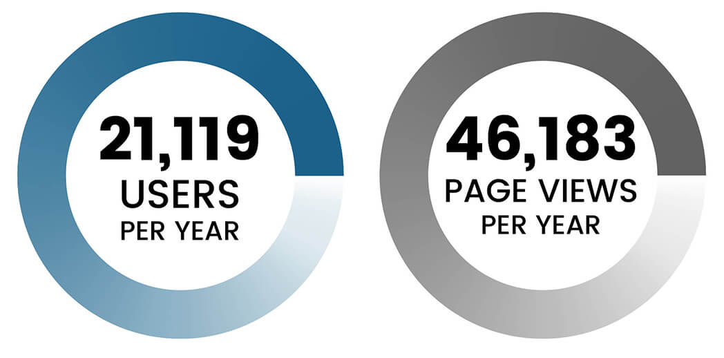 13,028 users per year, 24,478 page views per year